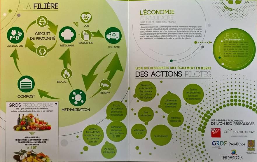 Lyon bio ressources
